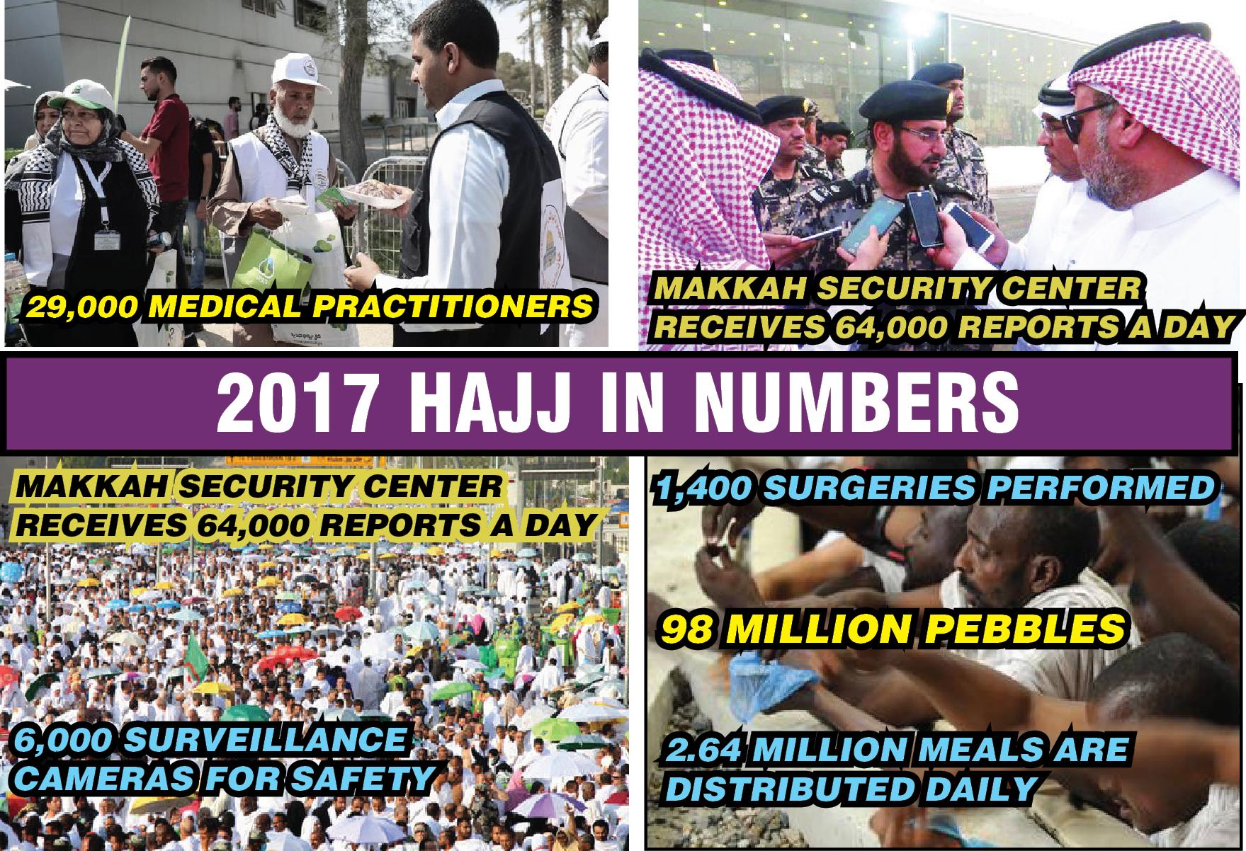 2017 Hajj In Numbers