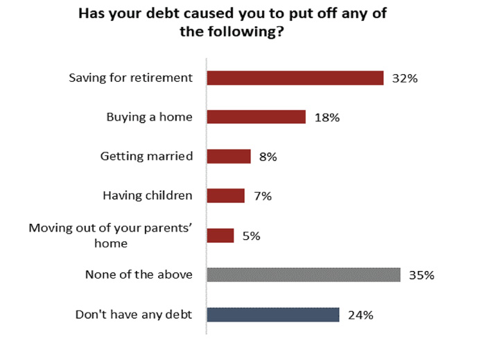Debt, savings, and stress: A study of economic experiences and attitudes in Canada today