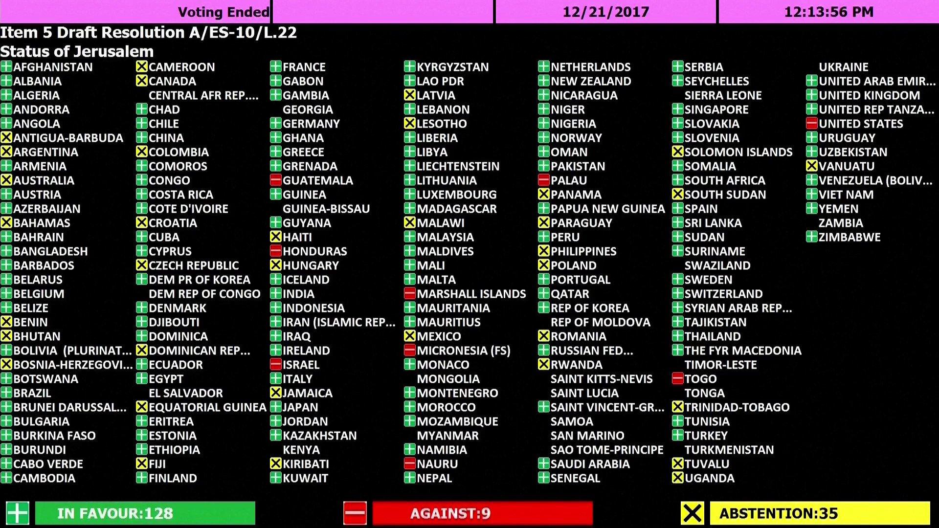 U.N. Votes Overwhelmingly To Condemn U.S. Decision On Jerusalem