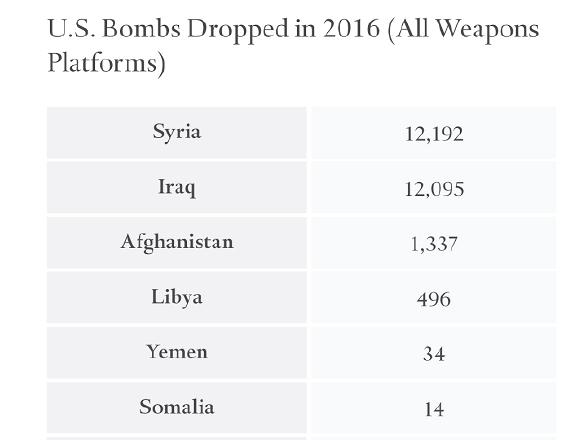 U.S. Dropped 26,171 Bombs on 7 Muslim-Majority Countries in 2016