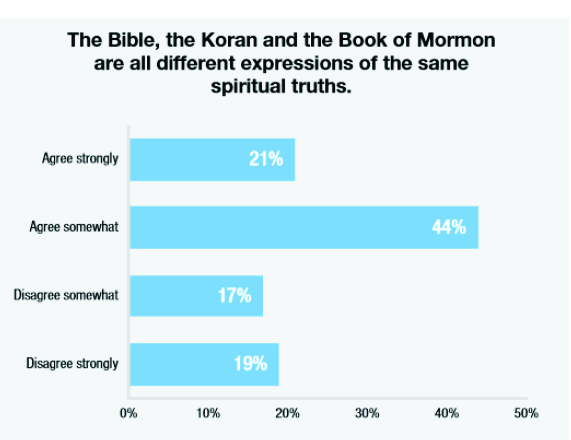 Survey: 65% of Americans see Bible, Quran and Book of Mormon as 'expressions of the same truths'